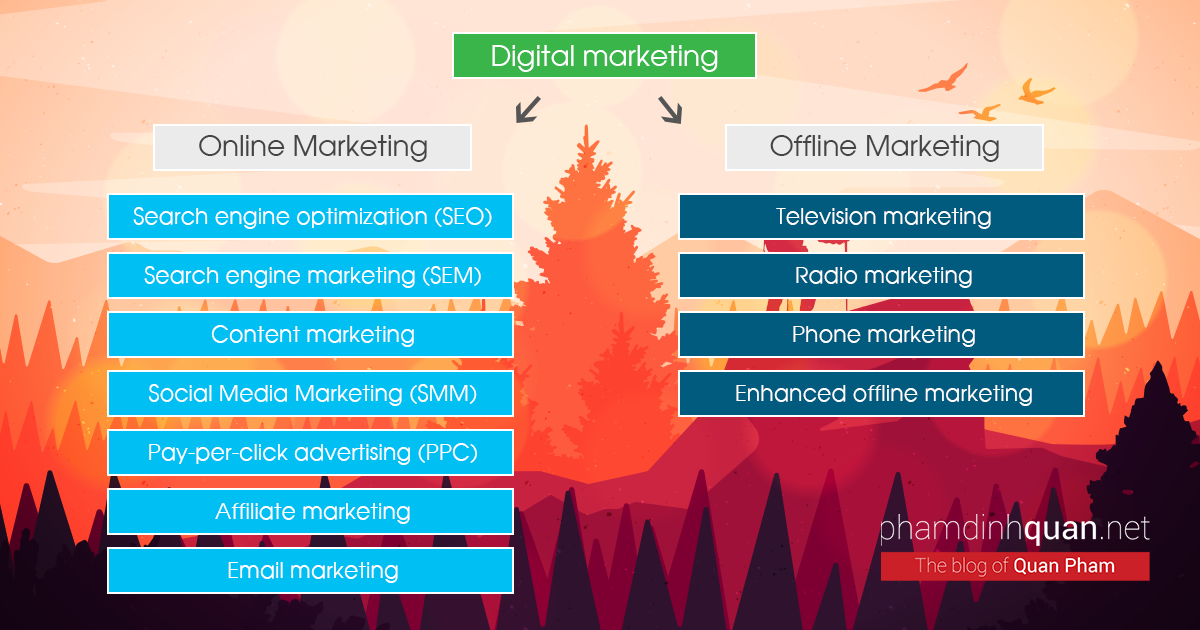 Online marketing and offline marketing in digital marketing